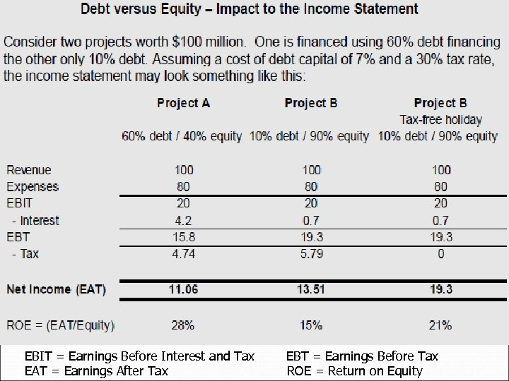 EBIT = Earnings Before Interest and Tax EBT = Earnings Before Tax EAT