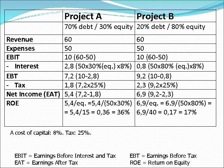 Project A Project B 60 50 10 (60 -50) 2, 8 (50 x 30%(eq.