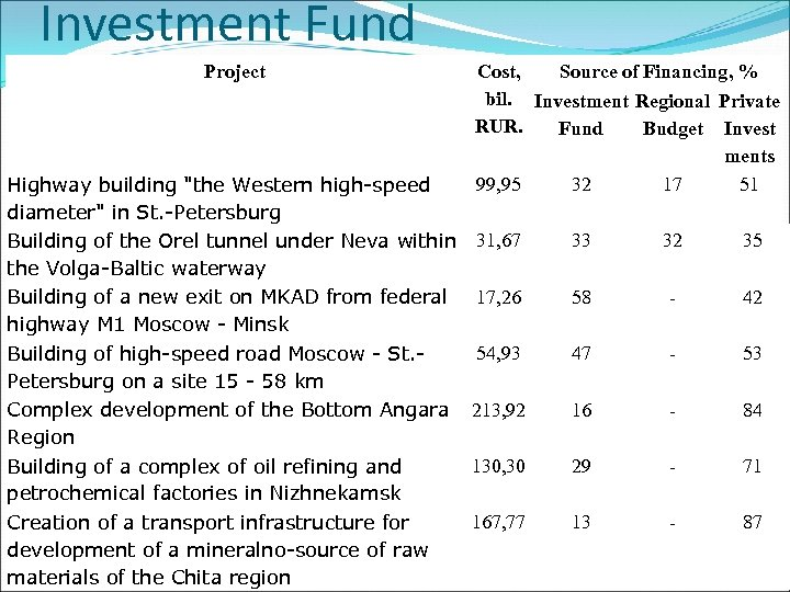 Investment Fund Project Cost, Source of Financing, % bil. Investment Regional Private RUR. Fund