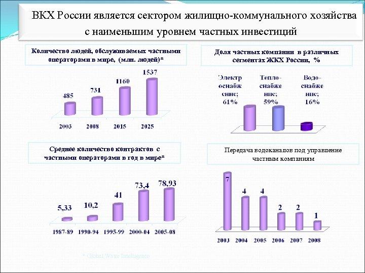 ВКХ России является сектором жилищно-коммунального хозяйства с наименьшим уровнем частных инвестиций Количество людей, обслуживаемых