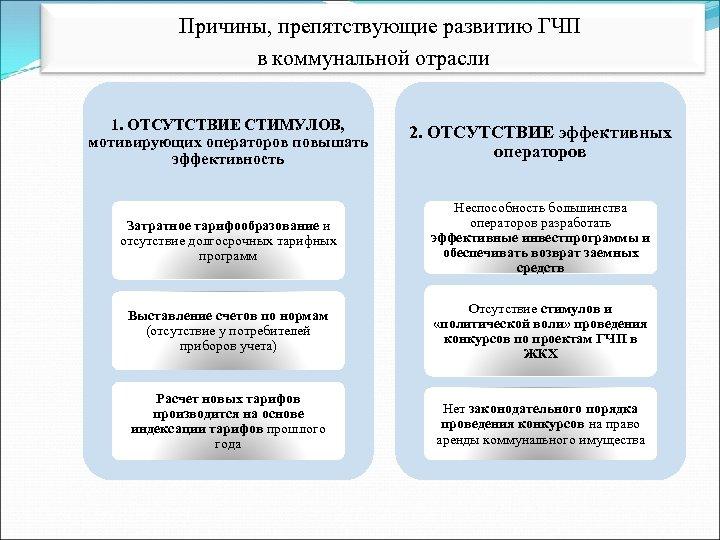 Причины, препятствующие развитию ГЧП в коммунальной отрасли 1. ОТСУТСТВИЕ СТИМУЛОВ, мотивирующих операторов повышать эффективность
