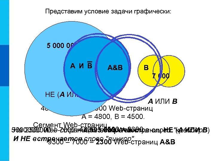 Представим условие задачи графически: 5 000 000 A И B A A&B B 7
