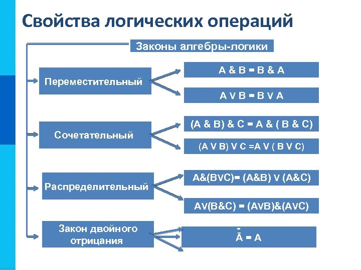Свойства логических операций Законы алгебры-логики A&B=B&A Переместительный AVB=BVA (A & B) & C =