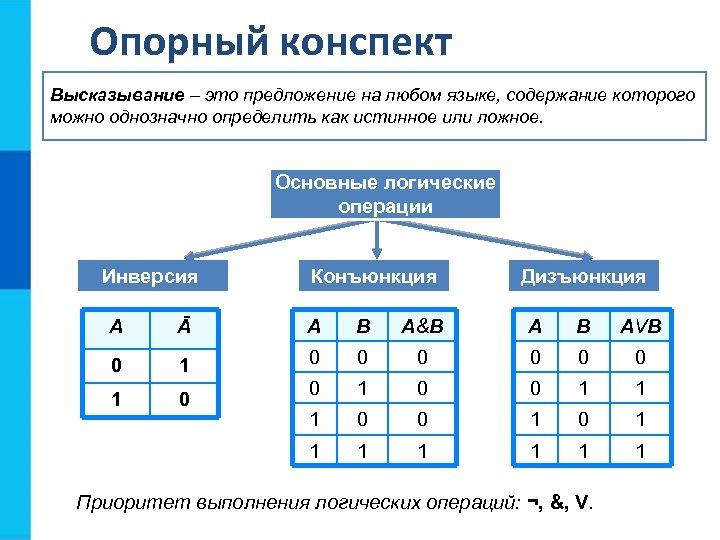 Опорный конспект Высказывание – это предложение на любом языке, содержание которого можно однозначно определить