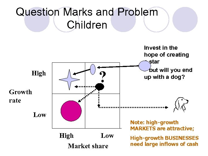 Question Marks and Problem Children High ? Invest in the hope of creating a