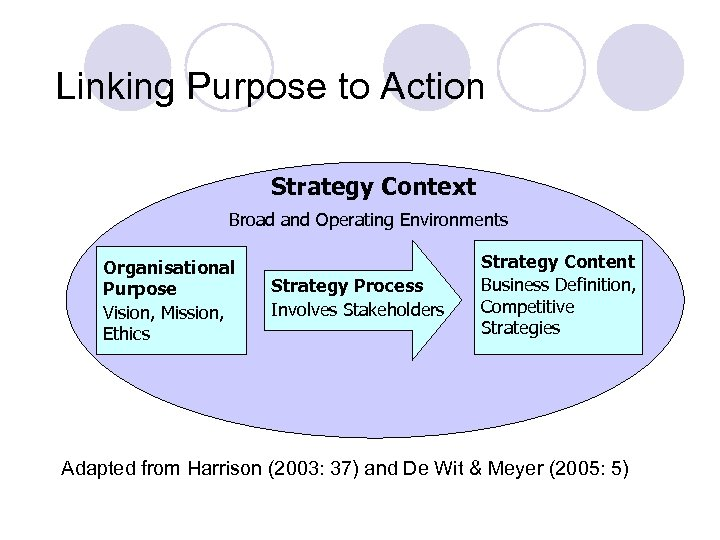 Linking Purpose to Action Strategy Context Broad and Operating Environments Organisational Purpose Vision, Mission,