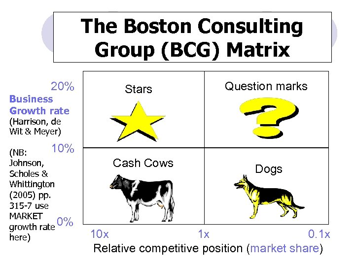 The Boston Consulting Group (BCG) Matrix 20% Business Growth rate Stars Question marks (Harrison,