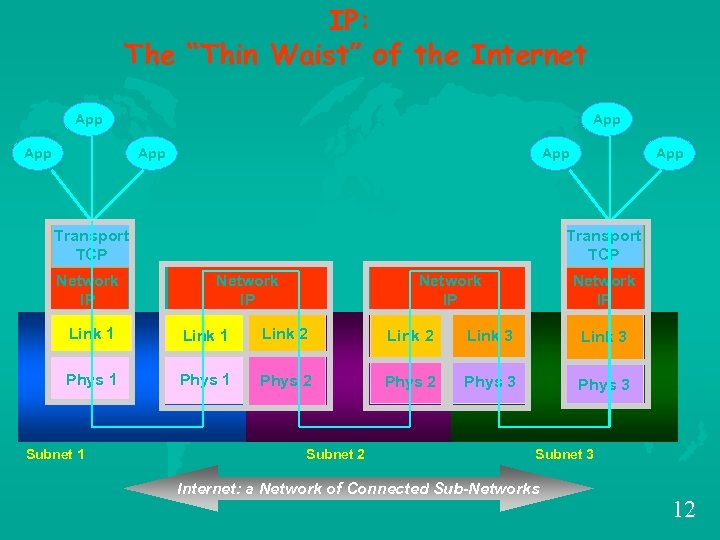 "IP: The ""Thin Waist"" of the Internet App App App Transport TCP Network IP"
