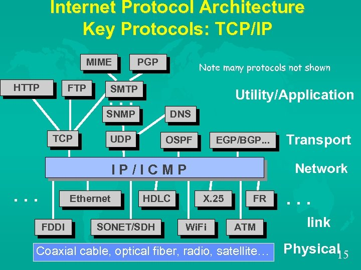 Internet Protocol Architecture Key Protocols: TCP/IP MIME HTTP FTP PGP Note many protocols not