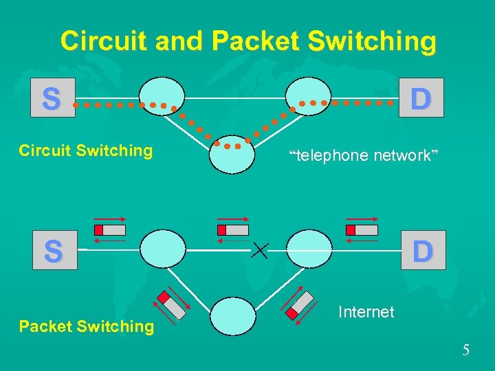 "Circuit and Packet Switching S Circuit Switching D ""telephone network"" S Packet Switching D"