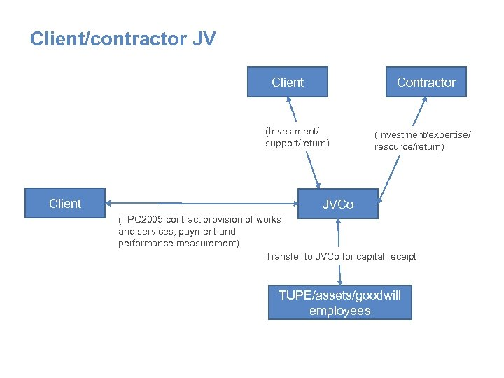 Client/contractor JV Client Contractor (Investment/ support/return) Client (Investment/expertise/ resource/return) JVCo (TPC 2005 contract provision