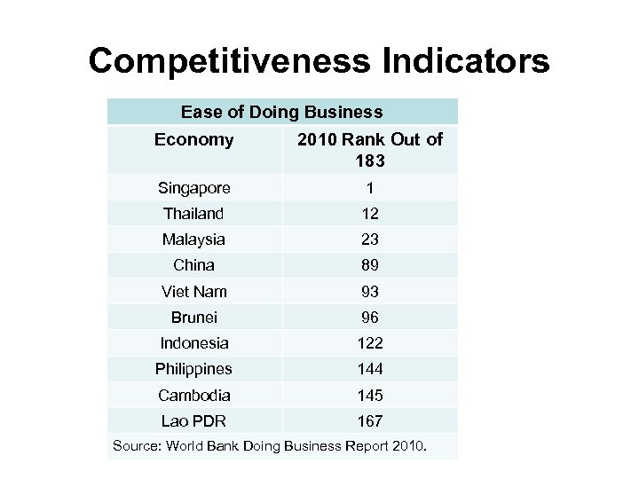 Competitiveness Indicators Ease of Doing Business Economy 2010 Rank Out of 183 Singapore 1