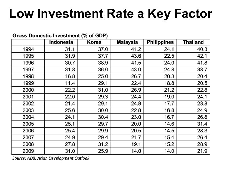 Low Investment Rate a Key Factor