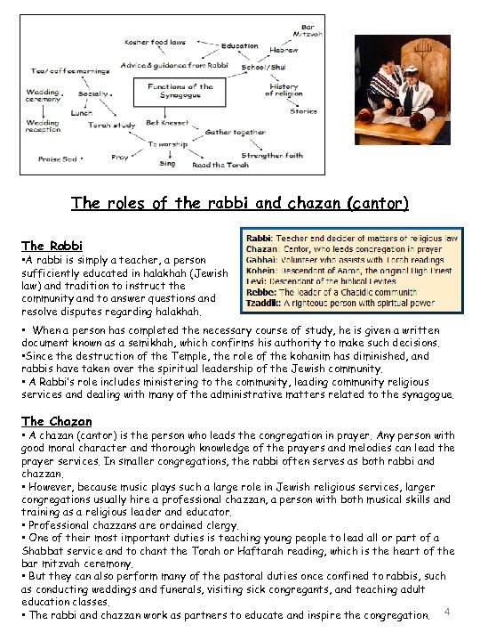 The roles of the rabbi and chazan (cantor) The Rabbi • A rabbi is
