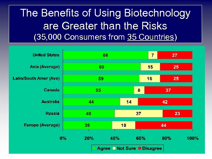 The Benefits of Using Biotechnology are Greater than the Risks (35, 000 Consumers from