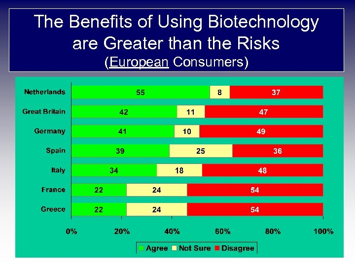 The Benefits of Using Biotechnology are Greater than the Risks (European Consumers)