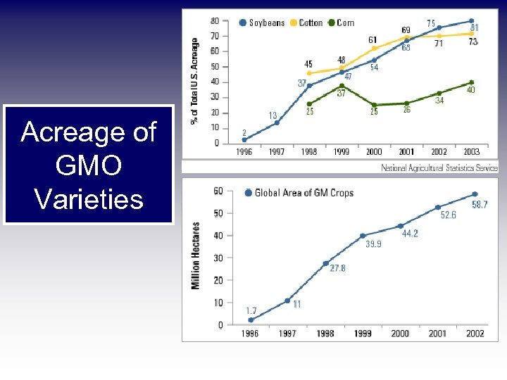 Acreage of GMO Varieties