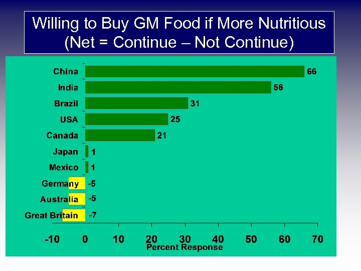 Willing to Buy GM Food if More Nutritious (Net = Continue – Not Continue)