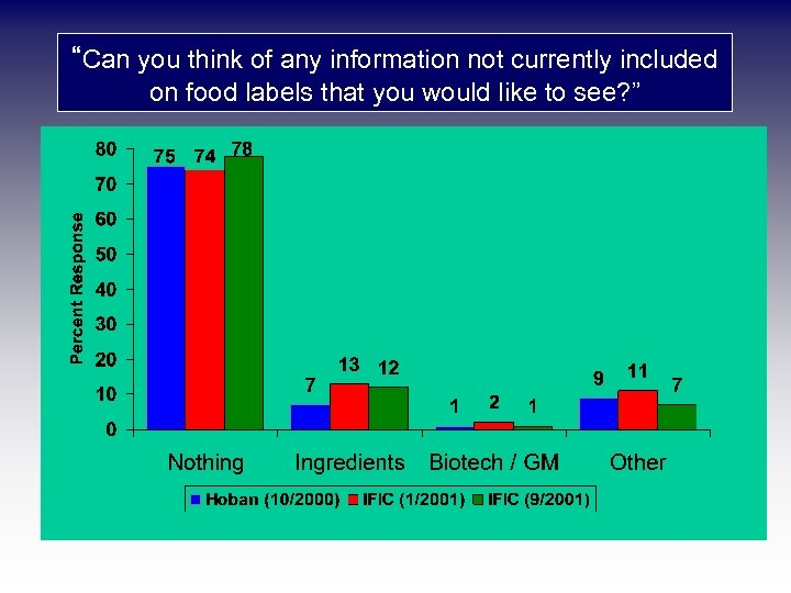 """Can you think of any information not currently included on food labels that you"