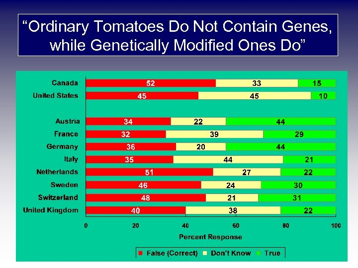 """Ordinary Tomatoes Do Not Contain Genes, while Genetically Modified Ones Do"" 1996 - 1998"