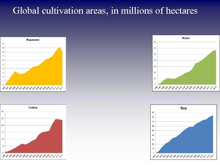 Global cultivation areas, in millions of hectares http: //www. gmo-compass. org/eng/agri_biotechnology/gmo_planting/257. global_gm_planting_2013. html