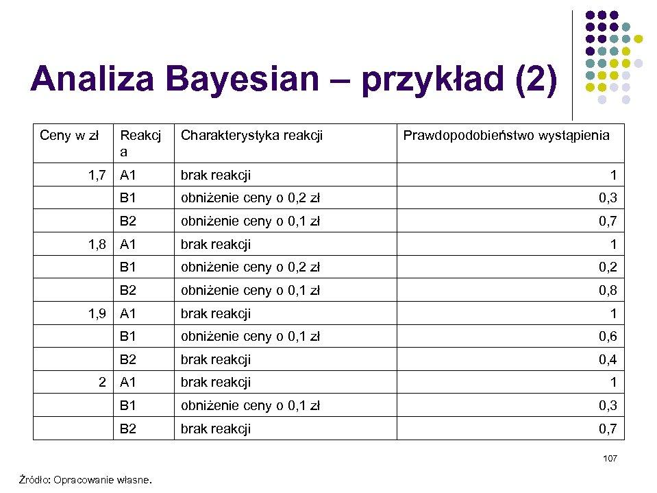 Analiza Bayesian – przykład (2) Ceny w zł Reakcj a 1, 7 A 1