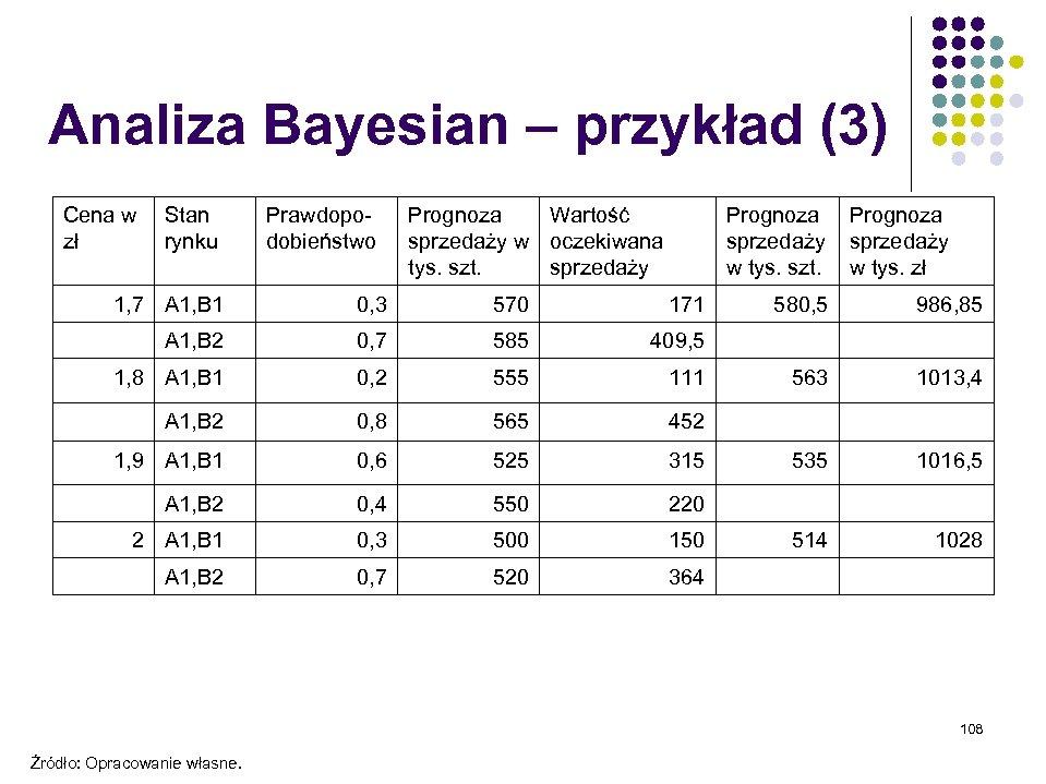 Analiza Bayesian – przykład (3) Cena w Stan zł rynku Prawdopodobieństwo Prognoza Wartość sprzedaży
