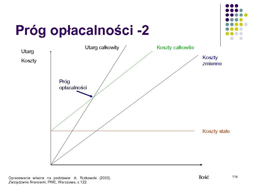 Próg opłacalności -2 Utarg całkowity Koszty całkowite Koszty zmienne Koszty Próg opłacalności Koszty stałe