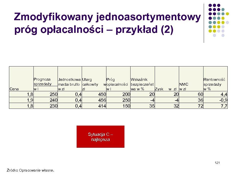 Zmodyfikowany jednoasortymentowy próg opłacalności – przykład (2) Prognoza sprzedaży w l Cena 1, 8