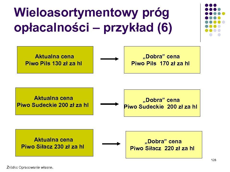 Wieloasortymentowy próg opłacalności – przykład (6) Aktualna cena Piwo Pils 130 zł za hl