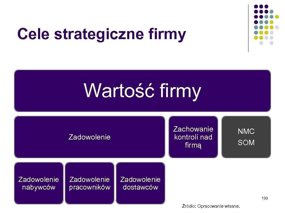 Cele strategiczne firmy Wartość firmy Zachowanie kontroli nad firmą Zadowolenie nabywców Zadowolenie pracowników NMC