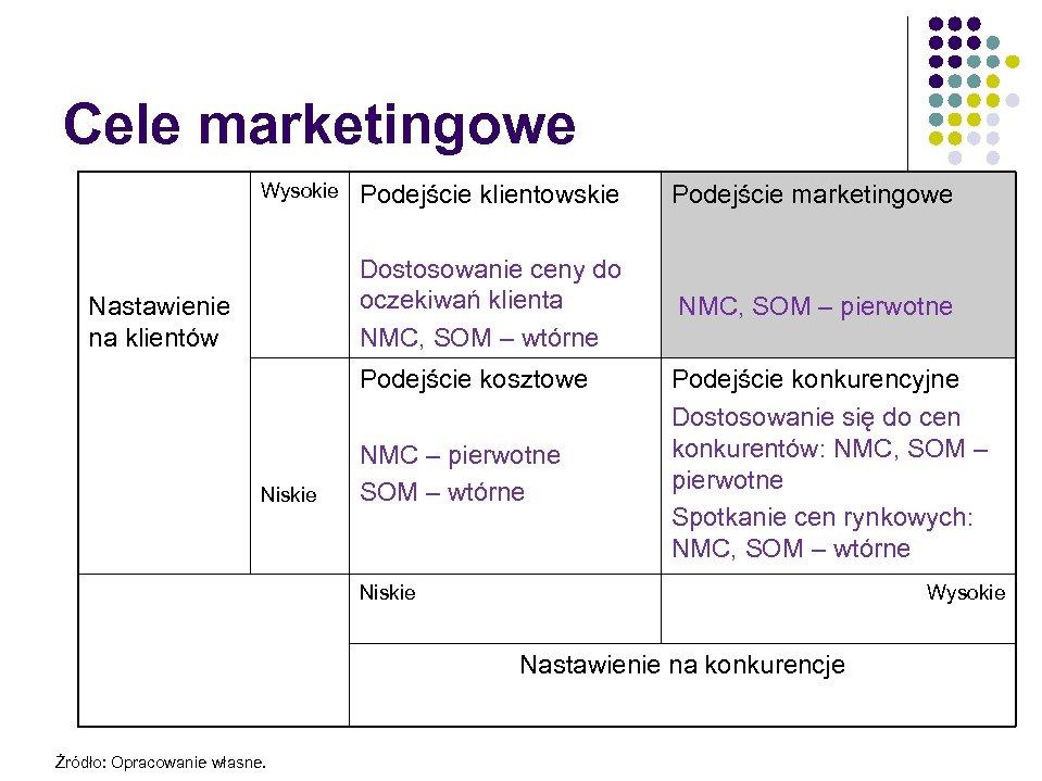 134 Cele marketingowe Wysokie Podejście marketingowe Dostosowanie ceny do oczekiwań klienta NMC, SOM –