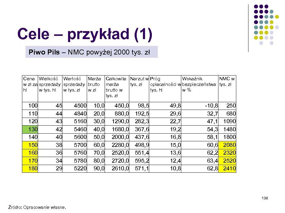 Cele – przykład (1) Piwo Pils – NMC powyżej 2000 tys. zł Cena Wielkość