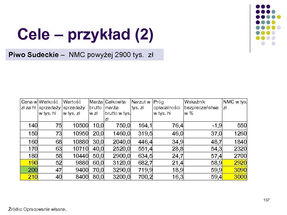 Cele – przykład (2) Piwo Sudeckie – NMC powyżej 2900 tys. zł Cena w