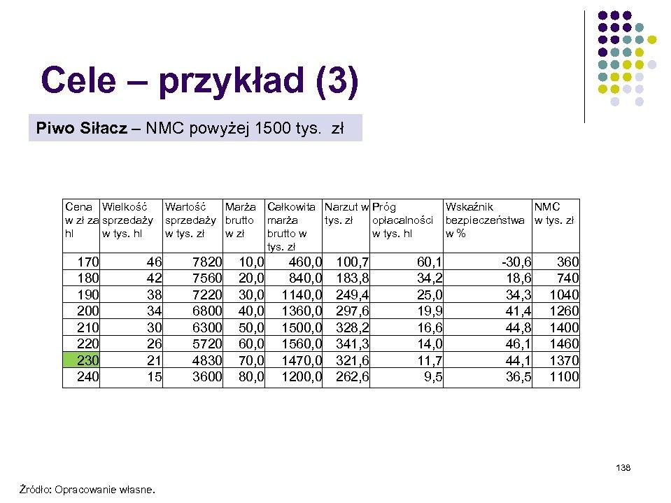 Cele – przykład (3) Piwo Siłacz – NMC powyżej 1500 tys. zł Cena Wielkość