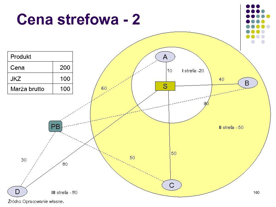 Cena strefowa - 2 A Produkt Cena 200 JKZ 100 Marża brutto 100 10