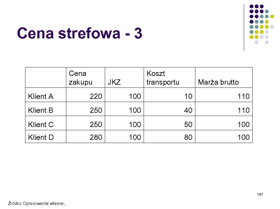 Cena strefowa - 3 Cena zakupu Koszt transportu JKZ Marża brutto Klient A 220