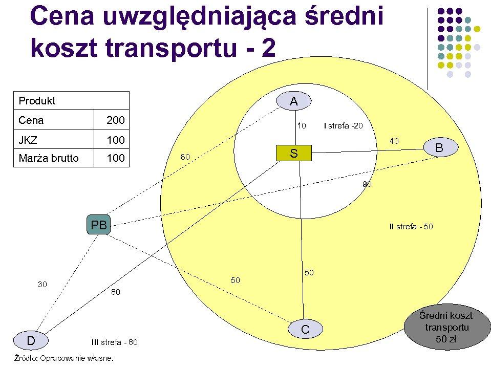 Cena uwzględniająca średni koszt transportu - 2 A Produkt Cena 200 JKZ 100 Marża