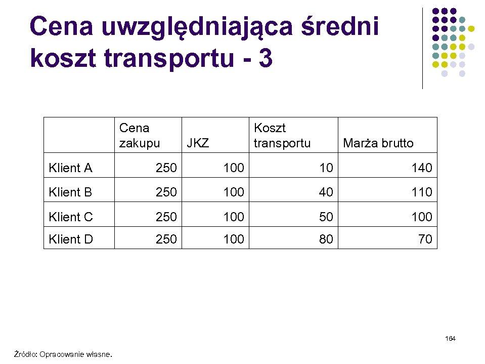 Cena uwzględniająca średni koszt transportu - 3 Cena zakupu Koszt transportu JKZ Marża brutto