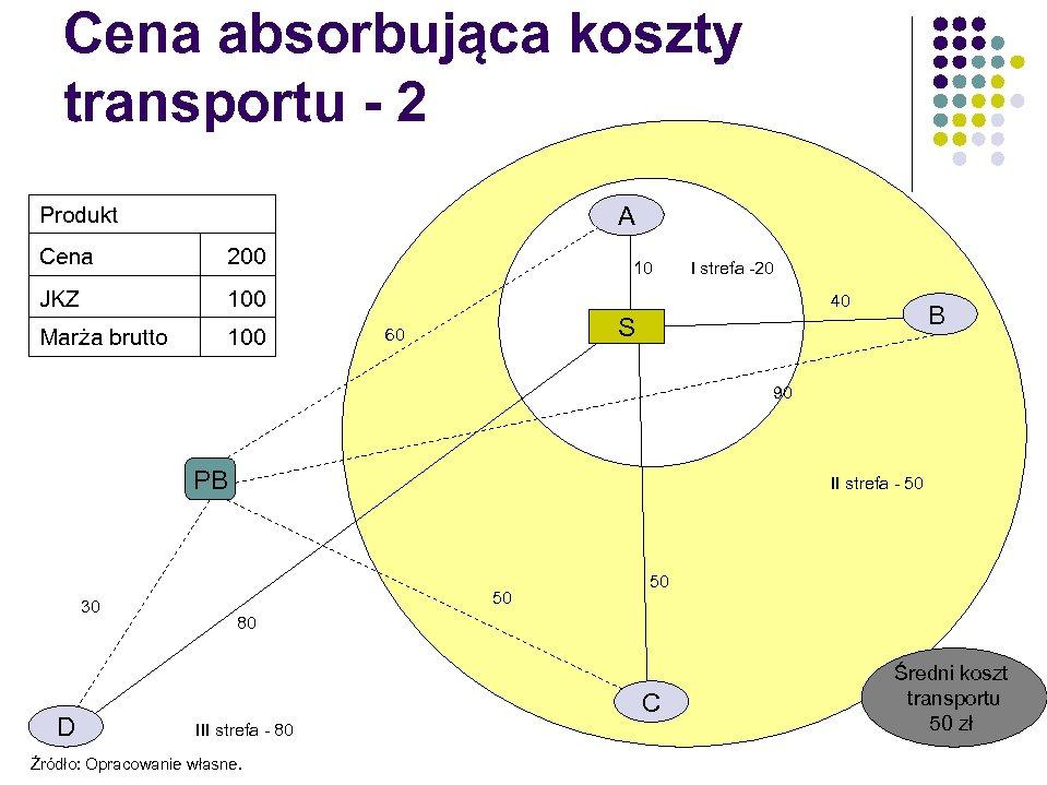 Cena absorbująca koszty transportu - 2 A Produkt Cena 200 JKZ 100 Marża brutto