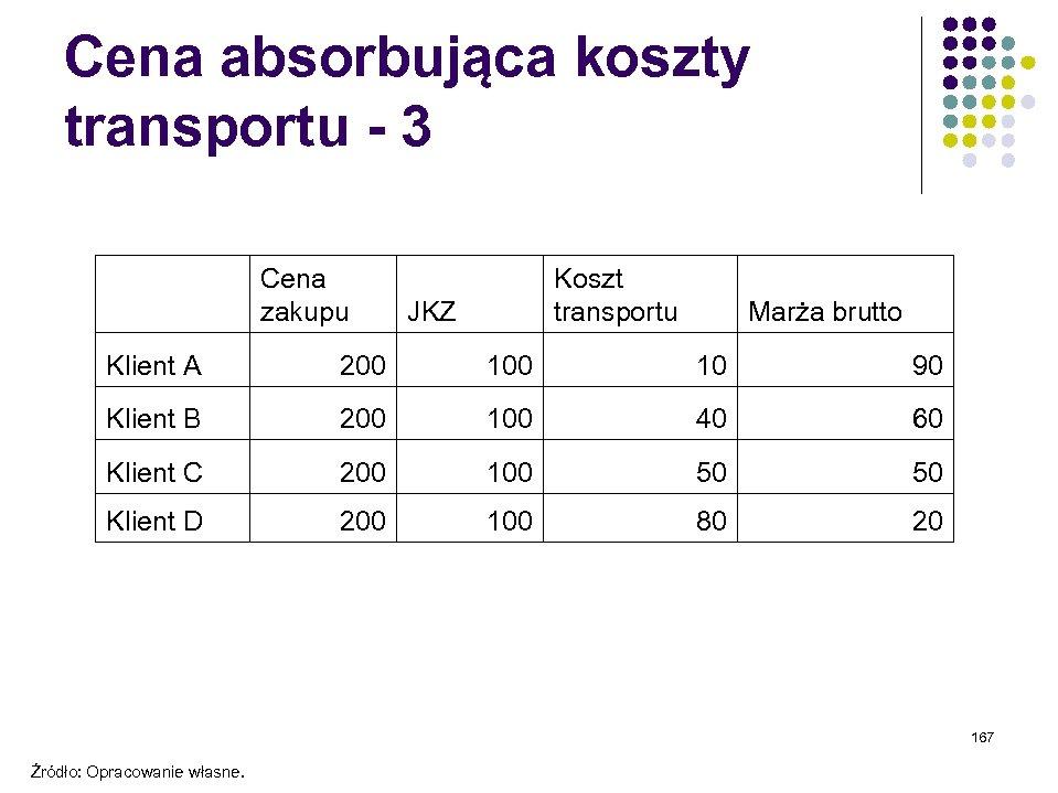 Cena absorbująca koszty transportu - 3 Cena zakupu Koszt transportu JKZ Marża brutto Klient