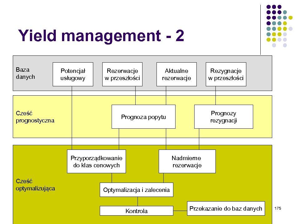 Yield management - 2 Baza danych Cześć prognostyczna Potencjał usługowy Rezerwacje w przeszłości Aktualne
