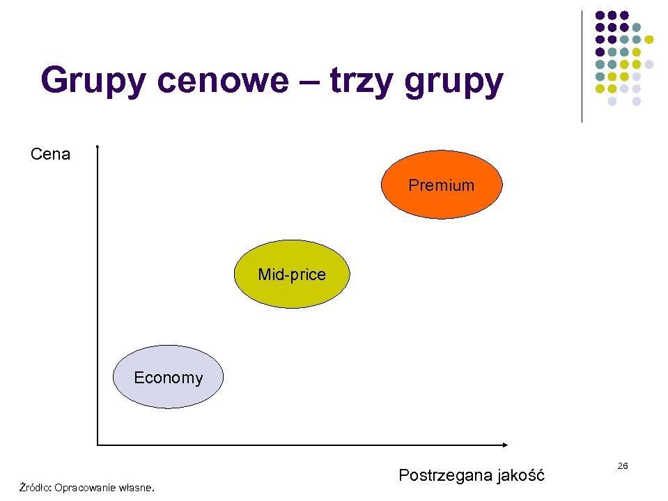 Grupy cenowe – trzy grupy Cena Premium Mid-price Economy Źródło: Opracowanie własne. Postrzegana jakość
