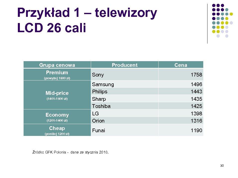 Przykład 1 – telewizory LCD 26 cali Grupa cenowa Premium (powyżej 1600 zł) Mid-price