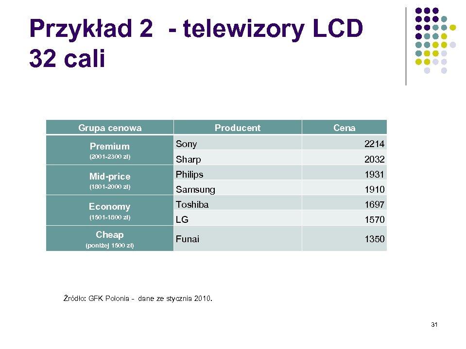 Przykład 2 - telewizory LCD 32 cali Grupa cenowa Producent Cena Premium Sony 2214