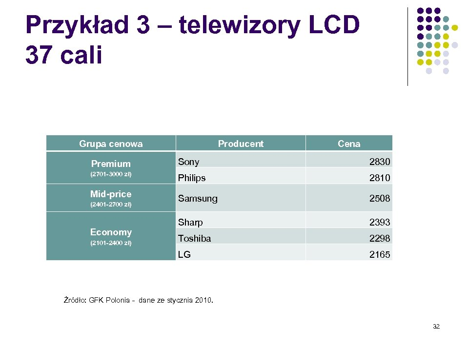 Przykład 3 – telewizory LCD 37 cali Grupa cenowa Producent Cena Premium Sony 2830