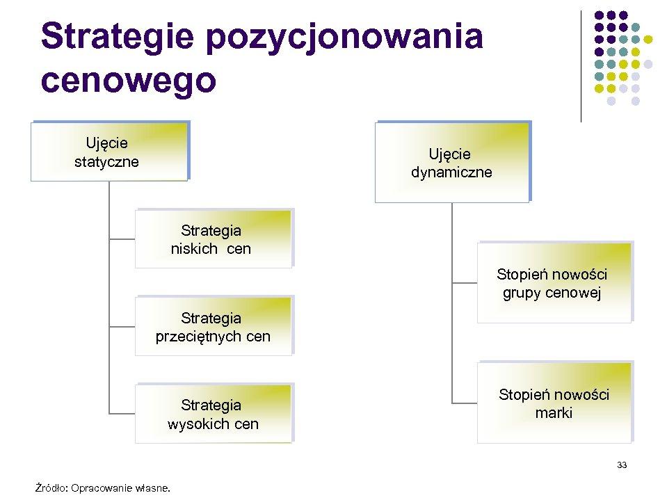 Strategie pozycjonowania cenowego Ujęcie statyczne Ujęcie dynamiczne Strategia niskich cen Stopień nowości grupy cenowej