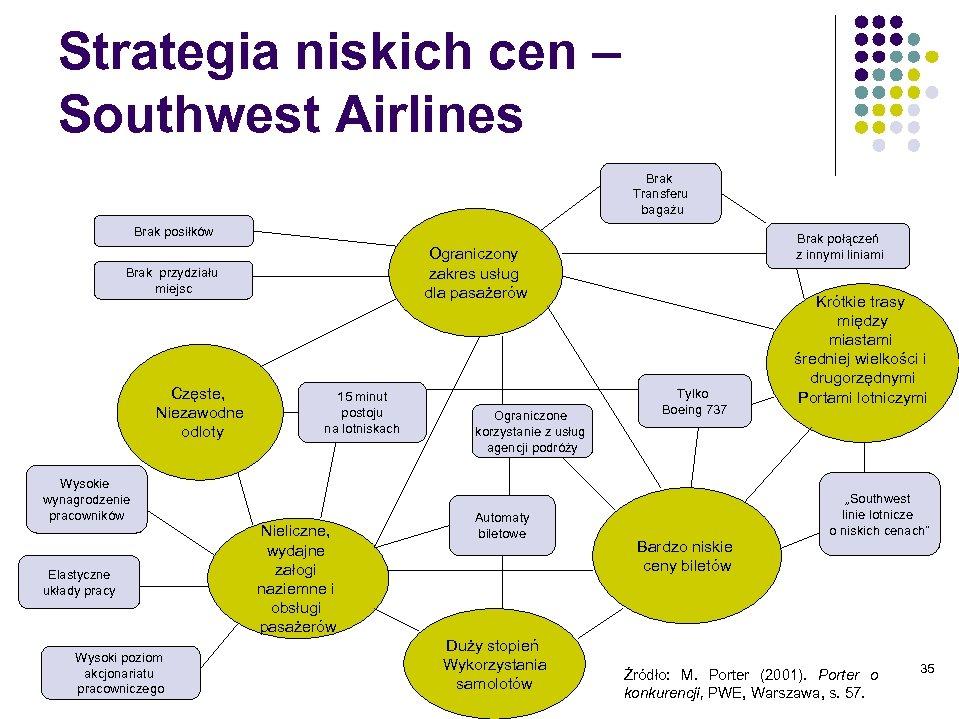 Strategia niskich cen – Southwest Airlines Brak Transferu bagażu Brak posiłków Ograniczony zakres usług