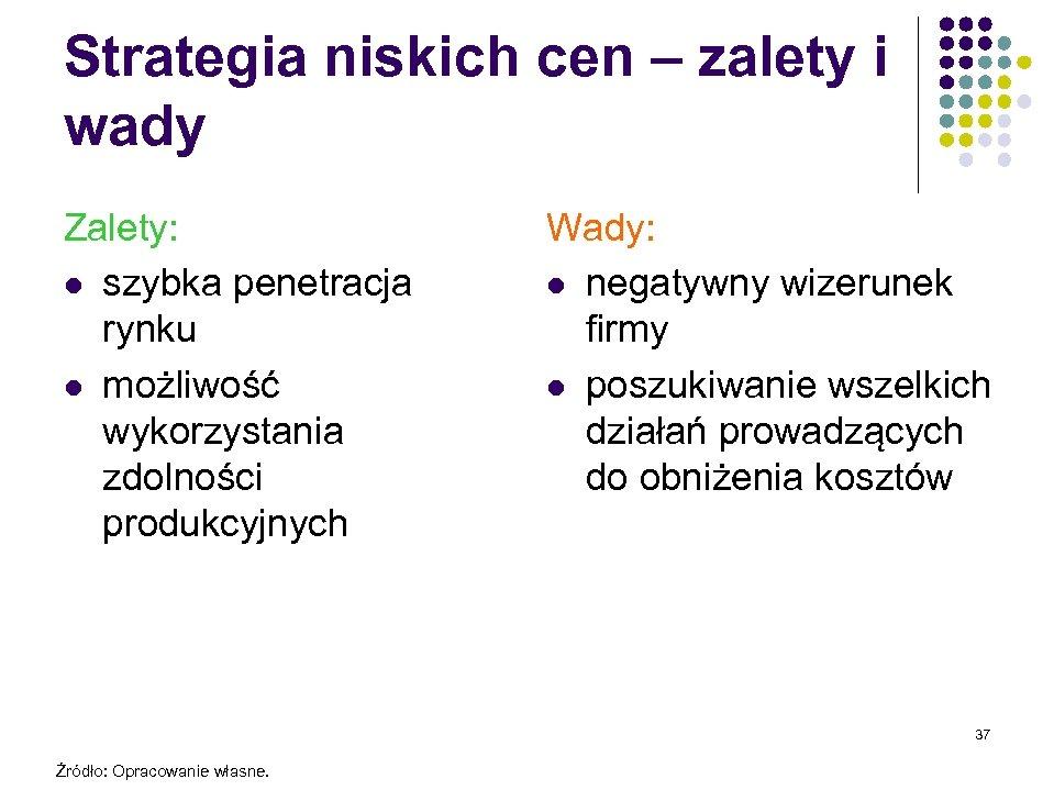 Strategia niskich cen – zalety i wady Zalety: l szybka penetracja rynku l możliwość