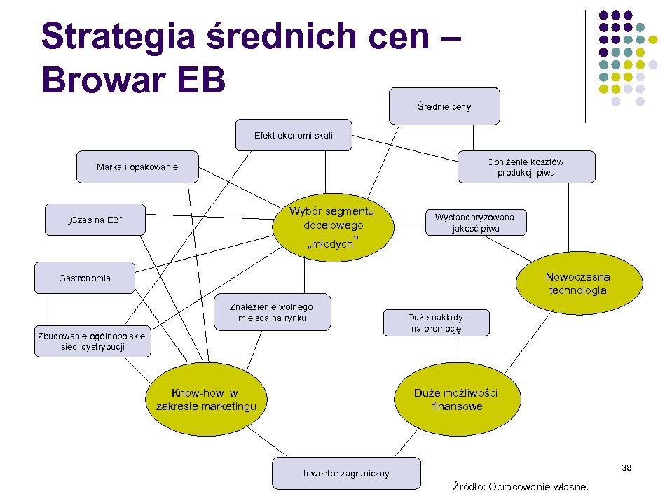Strategia średnich cen – Browar EB Średnie ceny Efekt ekonomi skali Obniżenie kosztów produkcji